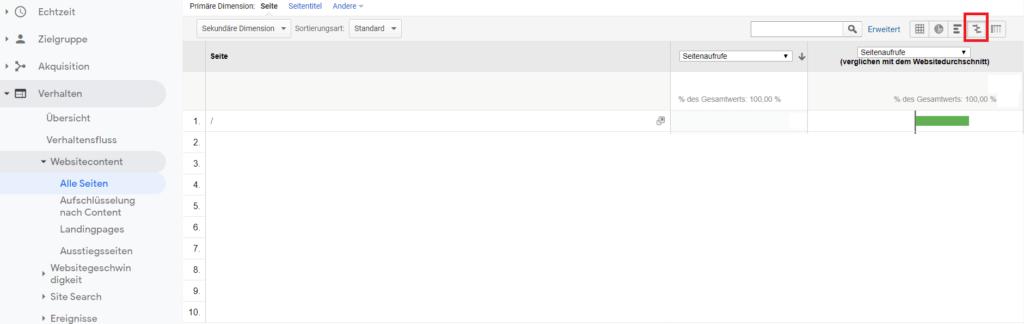 Google-Analytics-Verhalten-Websitecontent-Vergleich