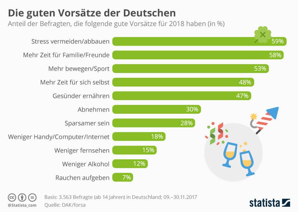 statistik-zu-vorsaetzen-seit-jahren-bleiben-die-themen-der-deutschen-relativ-gleich- (1)